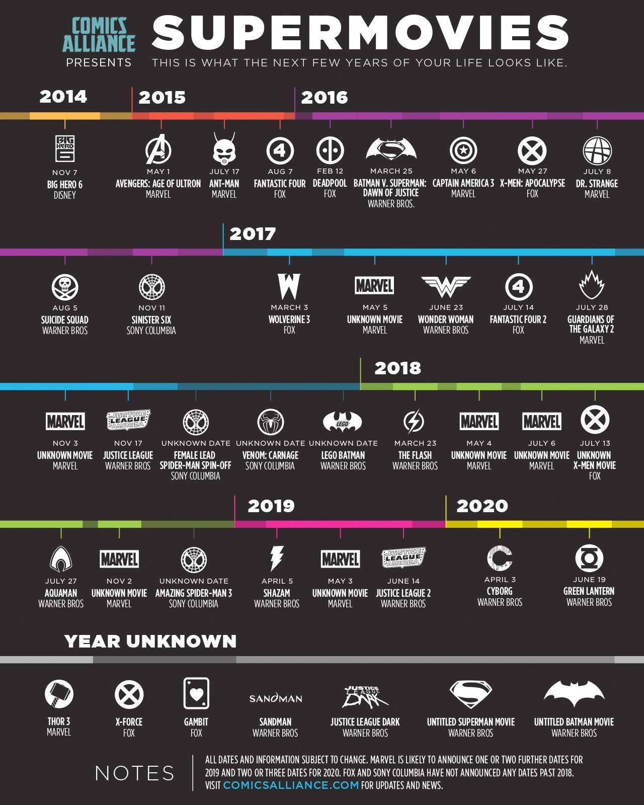An infographic of superhero movies projected into the next six years.