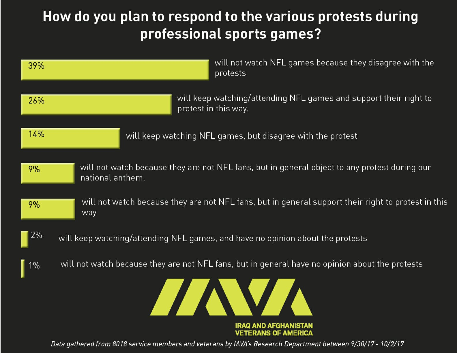 IAVA NFL poll