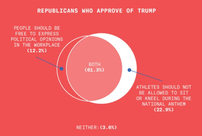 Pro-Trump Republicans generally believe in free speech while believing athletes should stand for the national anthem.