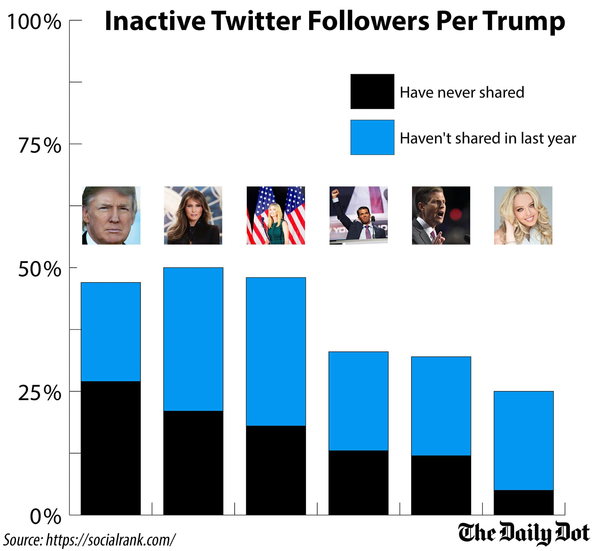 Trump family Twitter inactive followers