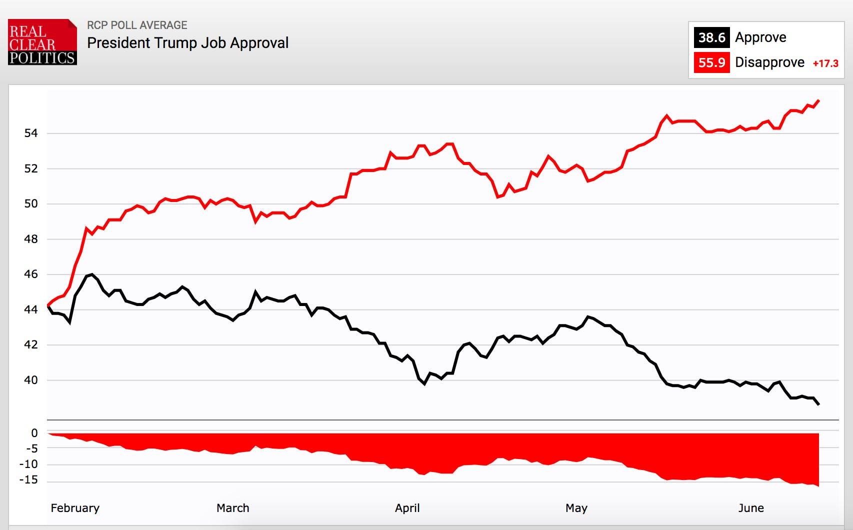 Real Clear Politics Trump Job Approval Graph
