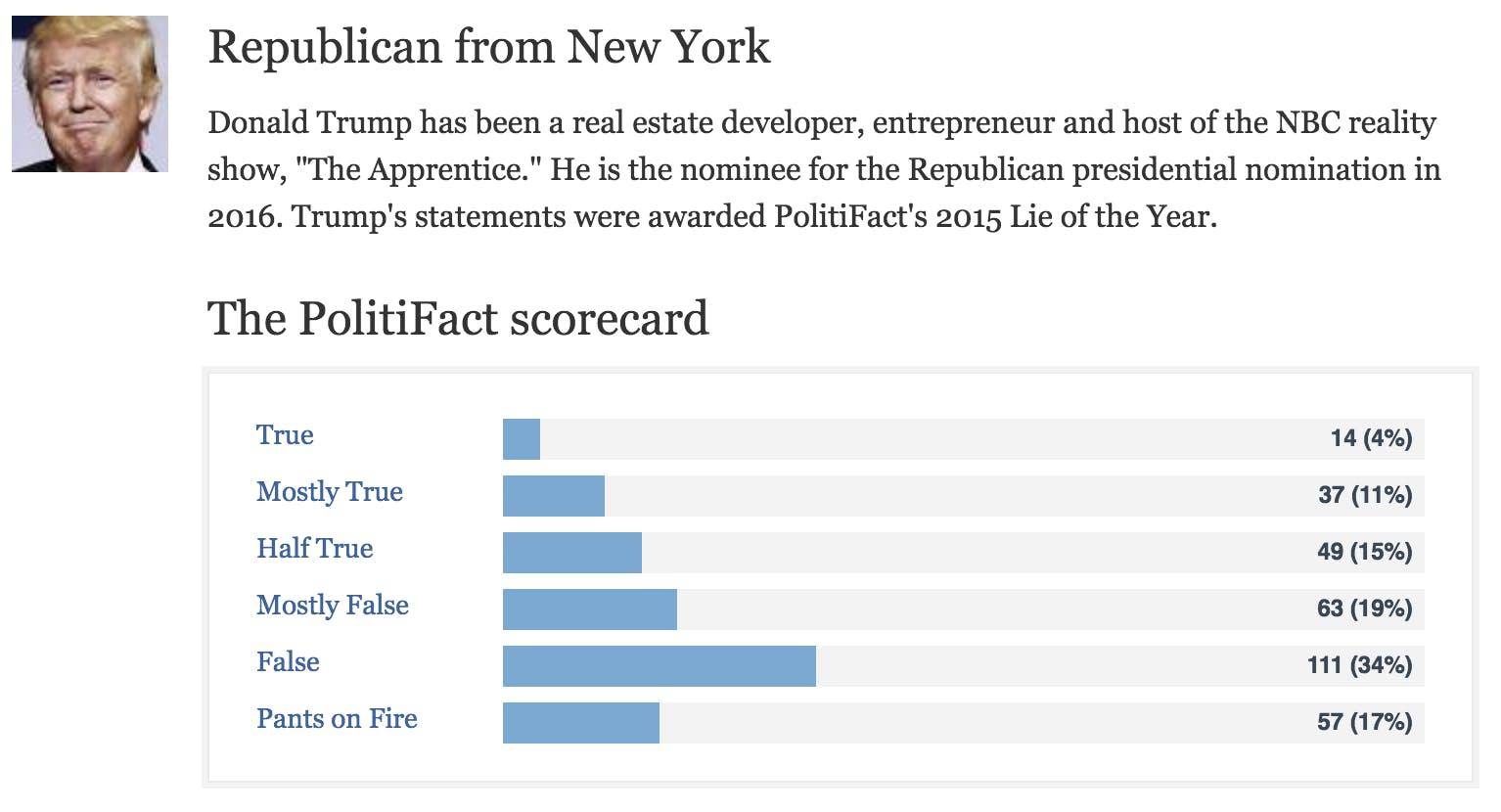 Why do people hate Trump? His PolitiFact scorecard