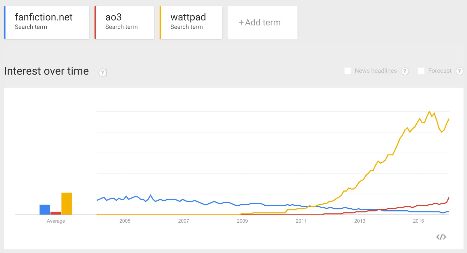 Chart showing that interest in Wattpad (founded 2006) has increased dramatically over time compared to the Archive of Our Own and FanFiction.net